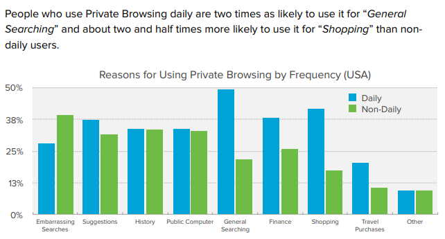 Reasons for Using Private Browsing by Frequency