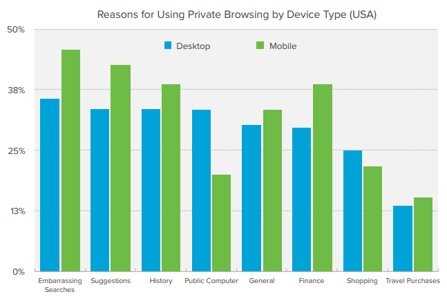Reasons for Using Private Browsing by Device Type