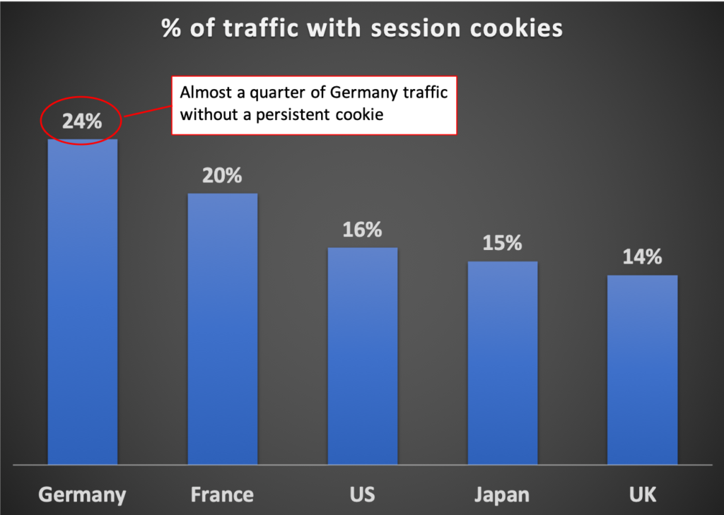 % of traffic with session cookies