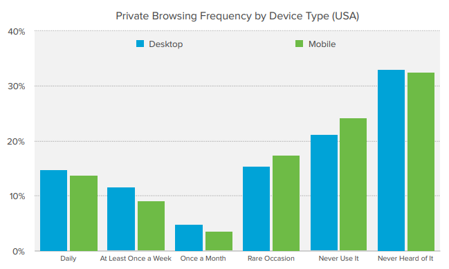 Private Browsing Frequency by Device Type