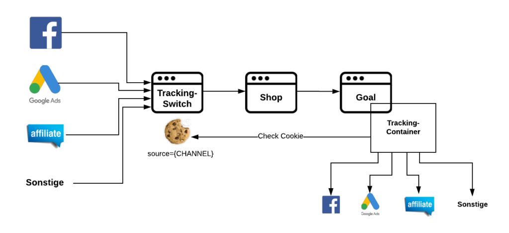 Simplified representation of a tracking switch and container